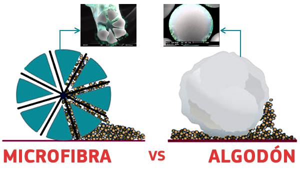 Microfibra absorbe las bacterias y algodón no
