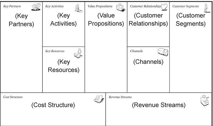 el modelo e negocios canvas